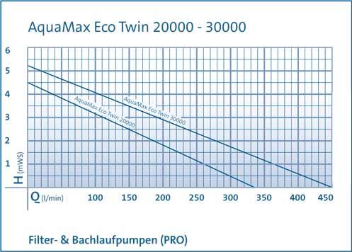 pumpenkennlinie-aquamax-eco