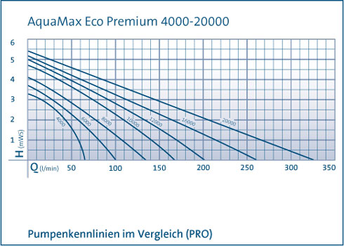 pumpenkennlinie-premium-1