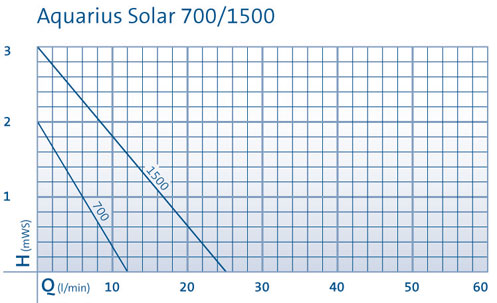 Aquar_sol_700_1500
