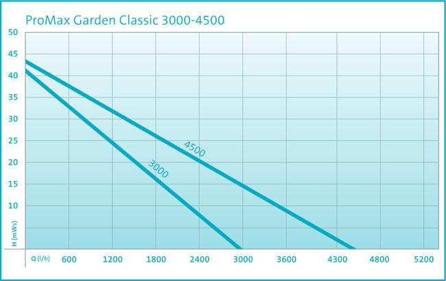 diagram-promax-classic