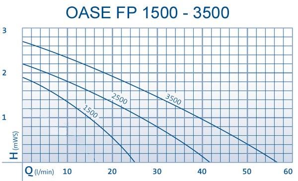 oase_fp_1500-3500