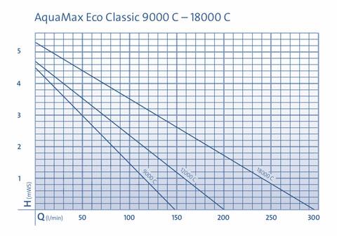 diagramm-eco-class-controll